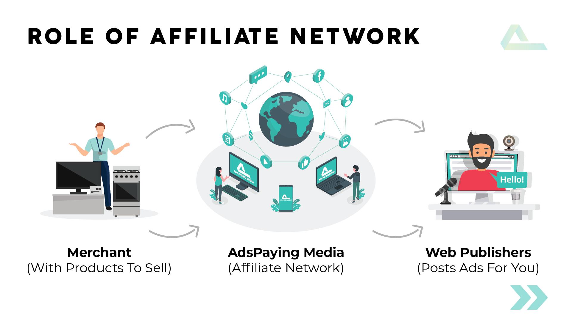 affiliate network in affiliate marketing